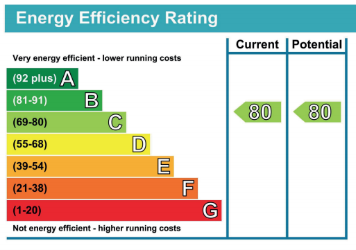 Domestic Energy Performance Certificates